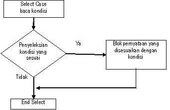 Bascom avr adalah fahmizalnote gambar 2 diagram alir pernyataan kondisional select case end select ccuart Image collections