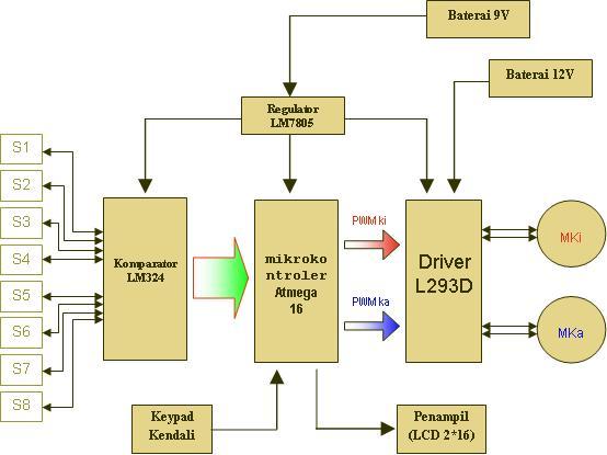 line follower robot program using arduino pdf