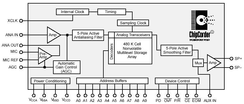 Diagram blok ic isd25120 fahmizalnote gambar diagram blok ic isd25120 ccuart Choice Image