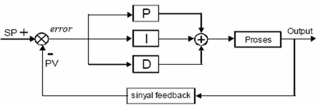 Blok pid fahmizalnote tuning kontroler pid pada robot line follower blok pid ccuart Gallery