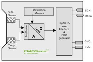 Diagram blok sht11 fahmizalnote akses sensor suhu dan kelembaban sht11 berbasis mikrokontroler diagram blok sht11 ccuart Images