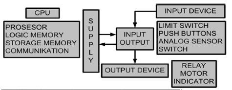 Blok diagram programable controller fahmizalnote gambar blok diagram programable controller ccuart Gallery
