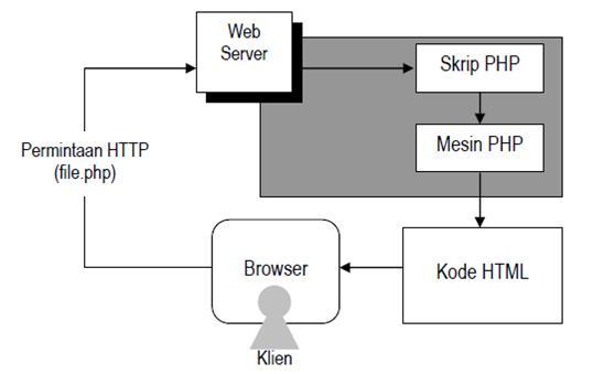 prinsip kerja PHP