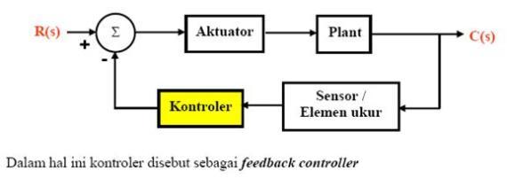 Feedforward fahmizalnote kontroler diletakkan seri dengan loop tertutup seperti pada diagram blok berikut ini ccuart Images